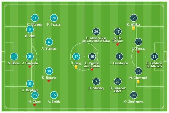 Bournemouth - Man City 0-1: Mahrez kịp tỏa sáng, HLV Pep Guardiola tạm dẫn đầu BXH  ảnh 1