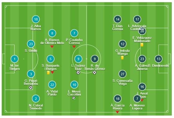 Barcelona - Rayo Vallecano 3-1: Raul de Tomas mở tỷ số, Pique, Messi, Suarez trút giận đối thủ ảnh 1