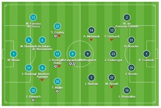 Bayern Munich - Wolfsburg 6-0: Gnabry, Lewandowski, Rodriguez, Muller, Kimmich vùi dập đối thủ ảnh 1