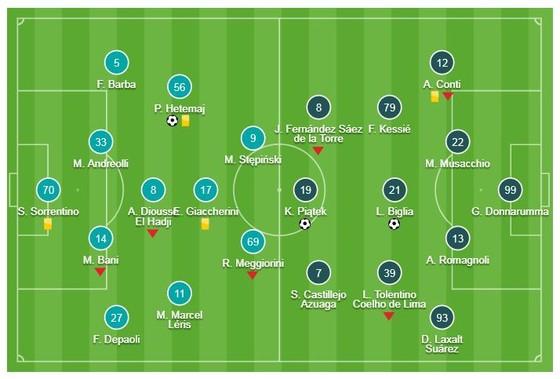 Chievo - AC Milan 1-2: Biglia, Piatek lập công, AC Milan củng cố vị trí thứ 3 ảnh 1