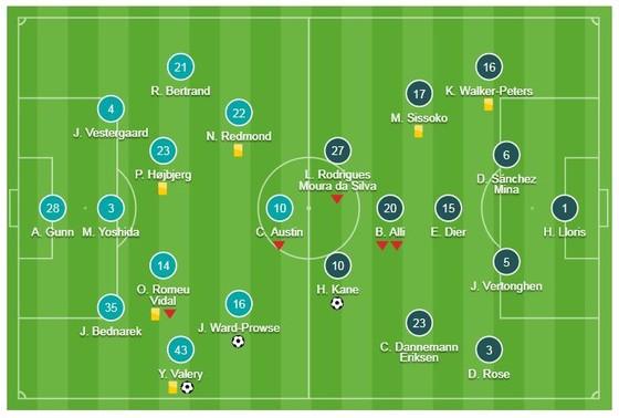 Southampton - Tottenham 2-1: Harry Kane mở tỷ số, Valery, Ward-Prowse ngược dòng hạ đối thủ ảnh 1