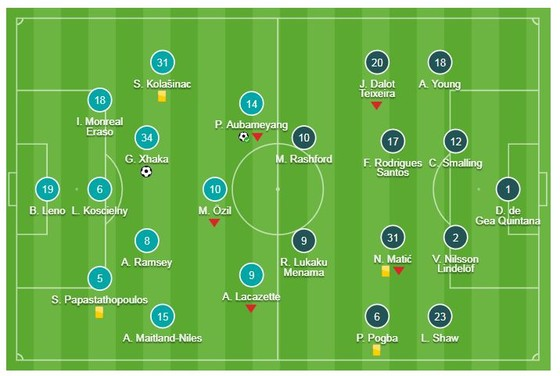 Arsenal - Man United 2-0: Xhaka, Aubameyang giúp Unai Emery hạ Solskjaer ảnh 1