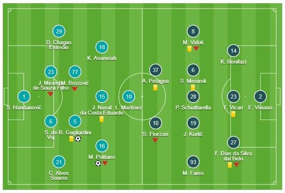 Inter - SPAL 2-0: Politano, Gagliardini lập công, Inter chỉ còn kém AC Milan 1 điểm ảnh 1