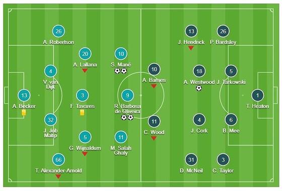 Liverpool - Burnley 4-2: Firmino, Mane thăng hoa, HLV Jurgen Klopp rút ngắn khoảng cách Man City ảnh 1