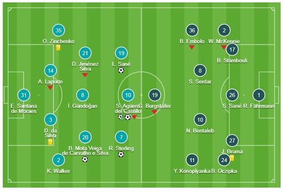 Man City-Schalke 7-0 (chung cuộc 10-2): Aguero, Sane, Sterling, Silva, Foden, Jesus vùi dập đối thủ ảnh 1