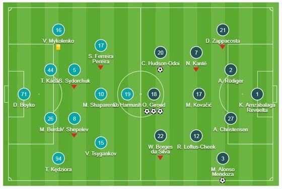Dynamo Kiev-Chelsea 0-5 (chung cuộc 0-8): Giroud, Alonso, Hudson-Odoi tỏa sáng, HLV Sarri giành vé ảnh 1