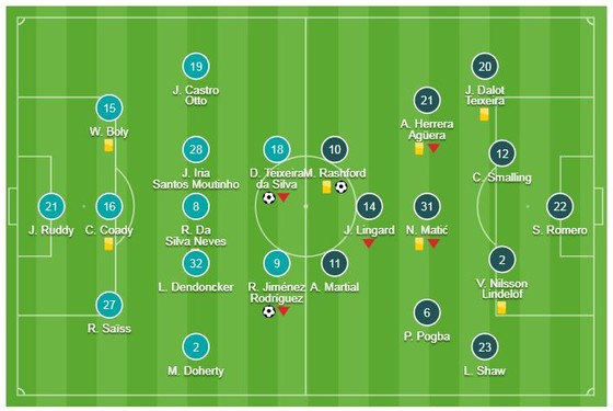 Wolverhampton - Man United 2-1: Raul, Jota hạ HLV Solskjaer, giành vé vào bán kết FA Cup ảnh 1
