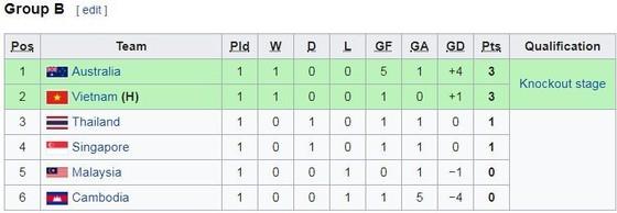 U18 Việt Nam - U18 Malaysia 1-0: Minh Trọng lập siêu phẩm phạt góc, Việt Nam tạm xếp nhì bảng B ảnh 1
