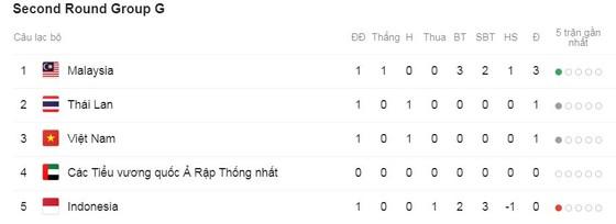 Indonesia - Malaysia 2-3: Beto lập cú đúp, Sumareh, Ahmad Syafiq ngược dòng ngoạn ngục ảnh 1