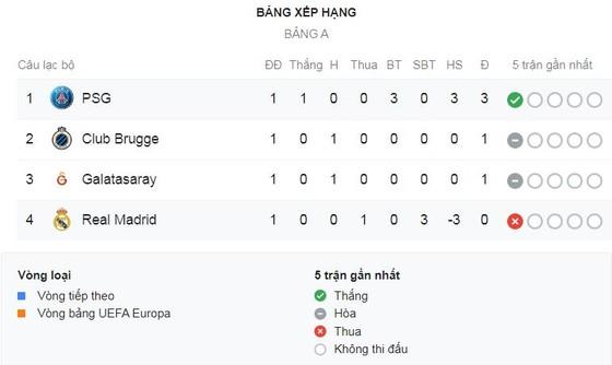 PSG - Real Madrid 3-0: Vắng Neymar, Mbappe, Cavani, sao Di Maria và Meunier hạ Zidane ảnh 1