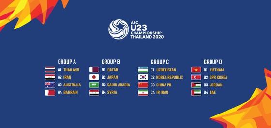 Bốc thăm chia bảng VCK U23 châu Á 2020, HLV Park Hang Seo gặp CHDCND Triều Tiên ảnh 1