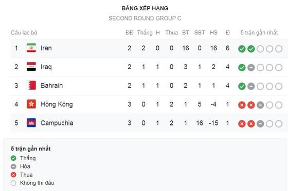 Iran - Campuchia 14-0: Karrim Ansarifard lập poker, Iran trút mưa 14 bàn thắng ảnh 1