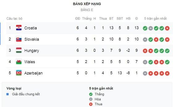 Croatia - Hungary 3-0: Luka Modric tỏa sáng sau 5 phút, Bruno Petkovic lập cú đúp ảnh 1