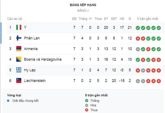 Italia - Hy Lạp 2-0: Jorginho, Bernardeschi tỏa sáng, HLV Roberto Mancini nối dài chuỗi 7 trận thắng ảnh 1