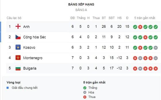 Bulgaria - Anh 0-6: Rashford, Barkley, Sterling, Harry Kane đua tài, Gareth Southgate đòi ngôi đầu ảnh 1