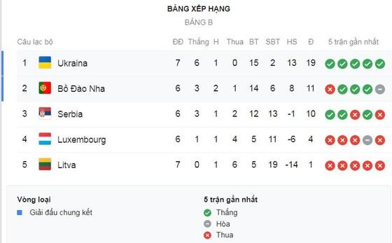 Ukraine - Bồ Đào Nha 2-1: Yaremchuk, Yarmolenko lập công, Ronaldo cán mốc lịch sử nhưng không vui ảnh 1