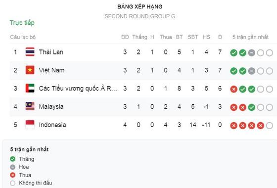 CĐV Việt Nam mừng thầy trò HLV Park Hang Seo bất bại trước các đối thủ Đông Nam Á ảnh 1
