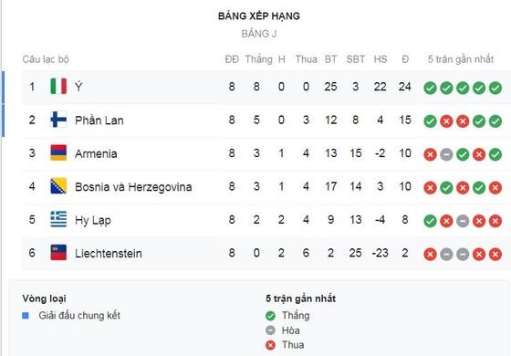 Liechtenstein - Italia 0-5: Bernardeschi khai màn, Belotti, Romagnoli. El Shaarawy tỏa sáng ảnh 1