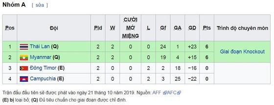 Đông Timor - Thái Lan 1-12: Thái Lan trút mưa gôn, giành ngôi đầu bảng A ảnh 1