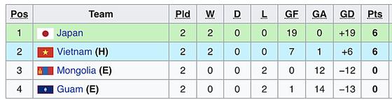 Trực tiếp, U19 Nhật Bản - U19 Việt Nam - vòng loại giải U19 châu Á 2020 ảnh 1