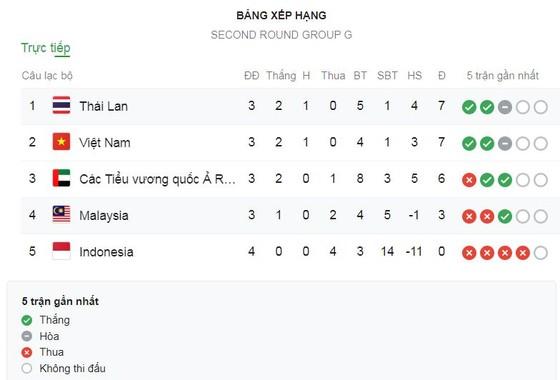 Trực tiếp, Malaysia - Thái Lan, Vòng loại World Cup 2022 ảnh 1
