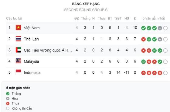 Việt Nam - UAE 1-0: Tiến Linh lập siêu phẩm, thầy trò HLV Park Hang Seo nhất bảng G ảnh 1