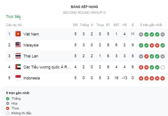 Malaysia - Indonesia 2-0: Safawi Rasid xuất thần cú đúp đẹp mắt, HLV Tan Cheng Hoe giành ngôi nhì ảnh 1