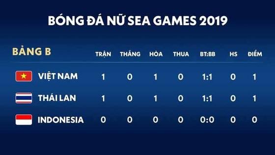 Nữ Việt Nam - Nữ Thái Lan 1-1: Dương Thị Vân ghi bàn, Taneekarn Dangda hạ thủ môn Kim Thanh gỡ hòa ảnh 1