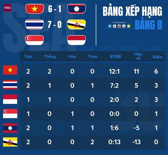 U22 Việt Nam - U22 Lào 6-1: Tiến Linh lập hattrick, Hùng Dũng, Trọng Hoàng, Quang Hải khoe tài ảnh 1