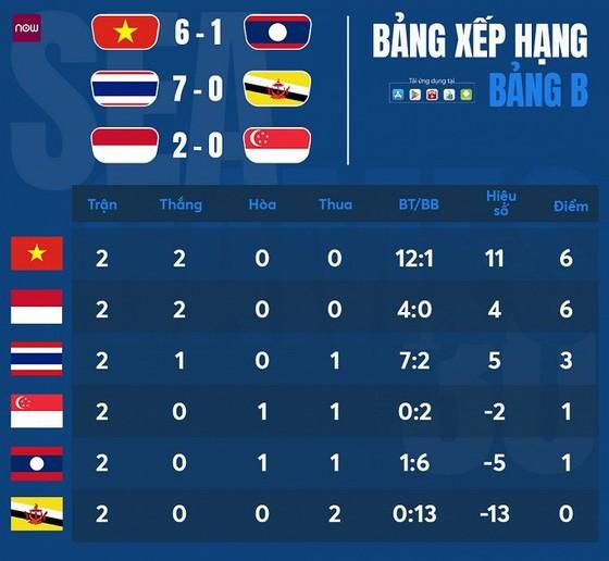 U22 Indonesia - U22 Singapore 2-0: Haay, Bahar lập công trong 10 phút, Indonesia vươn lên nhì bảng B ảnh 1