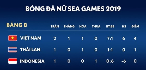 Nữ Việt Nam - Nữ Indonesia 6-0: Tuyết Dung, Nguyễn Thị Vạn, Huỳnh Như lần lượt lập cú đúp ảnh 1