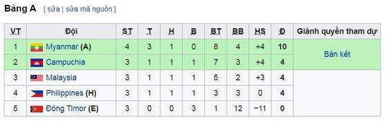 U22 Myanmar - U22 Campuchia 2-1: Moe Aung, Aung Kaung Mann ngược dòng giành nhất bảng A ảnh 1