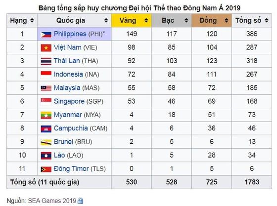 Trực tiếp bế mạc SEA GAmes 30 - Hẹn gặp ở SEA Games 31 tại Việt Nam ảnh 1