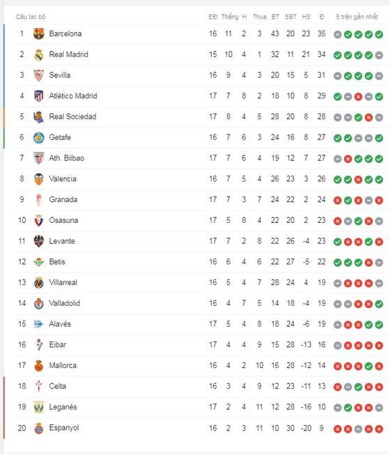 Real Sociedad - Barcelona 2-2: Griezmann, Suarez lập công, Oyarzabal, Isak xuất thần cầm chân Barca  ảnh 1