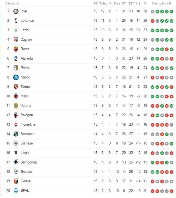 Genoa - Sampdoria 0-1: Manolo Gabbiadini xuất thần phút 85 ảnh 1