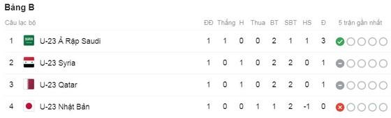 U23 Qatar - U23 Syria 2-2: Yusuf Abdurisag khai màn phút đầu tiên, Alaa Al Dali kịp gỡ hòa phút cuối ảnh 1