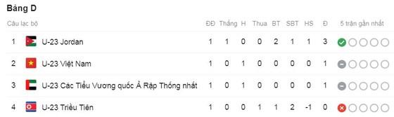 U23 Việt Nam - U23 UAE 0-0: Tiến Dũng cứu thua, HLV Park Hang Seo giành 1 điểm kịch tính ảnh 1