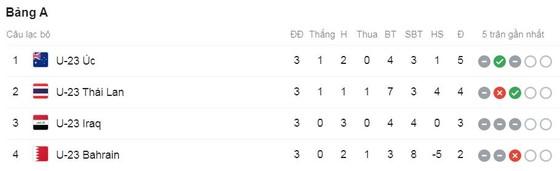 U23 Australia - U23 Bahrain 1-1: Ramy Najjarine lập công, U23 Australia nhất bảng A giành vé đi tiếp ảnh 1
