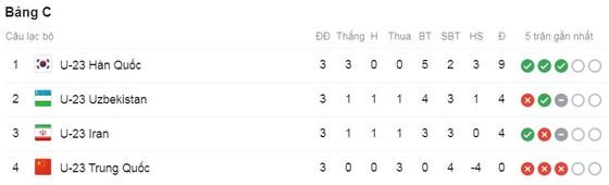 U23 Trung Quốc - U23 Iran 0-1: Noorafkan lập công nhưng U23 Hàn Quốc, U23 Uzbekistan vào tứ kết ảnh 1