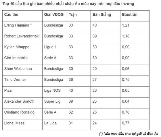 Tài năng trẻ Erling Haaland vượt mặt Messi, Ronaldo dẫn đầu danh sách ghi bàn ở châu Âu ảnh 1