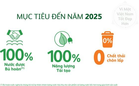 Heineken Việt Nam chung tay ứng phó biến đổi khí hậu