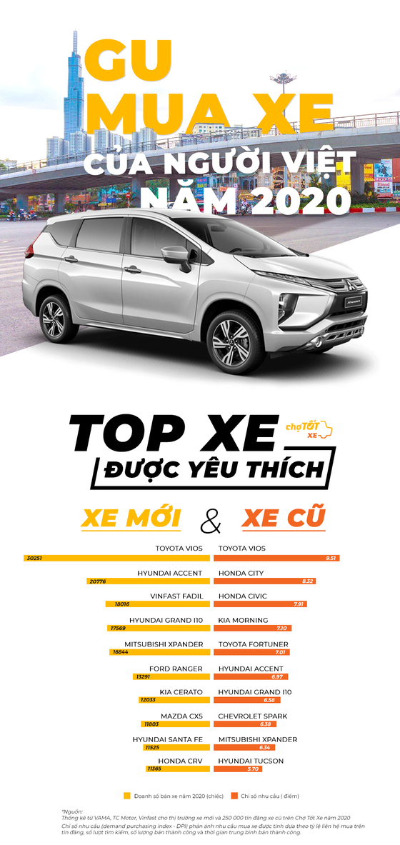 Gu mua xe của người Việt Nam năm 2020 ảnh 1