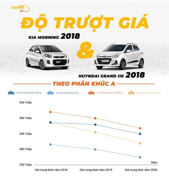 Gu mua xe của người Việt Nam năm 2020 ảnh 2