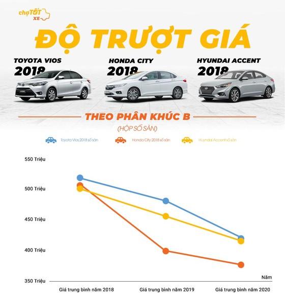 Gu mua xe của người Việt Nam năm 2020 ảnh 4