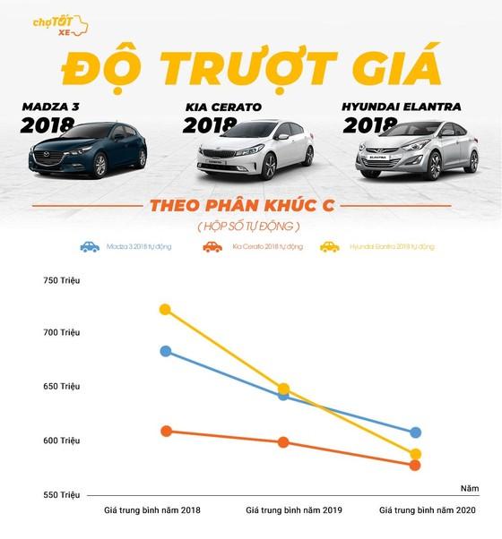 Gu mua xe của người Việt Nam năm 2020 ảnh 5