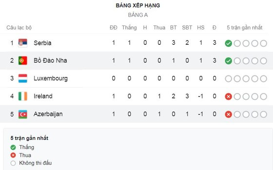 Bồ Đào Nha - Azerbaijan 1-0: Ronaldo kém duyên, Maksim Medvedev bất ngờ phản lưới nhà ảnh 1