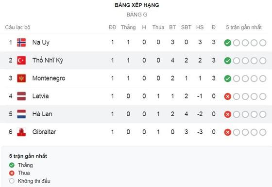 Thổ Nhĩ Kỳ - Hà Lan 4-2: Yilmaz xuất thần lập hattrick, Calhanoglu tỏa sáng, Klaassen, De Jong ngược dòng bất thành ảnh 1