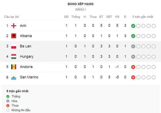 Anh - San Marino 5-0: Ward-Prowse, Sterling, Watkins tỏa sáng, Calvert-Lewin xuất thần cú đúp chiếm ngôi đầu bảng I ngày xuất quân ảnh 1