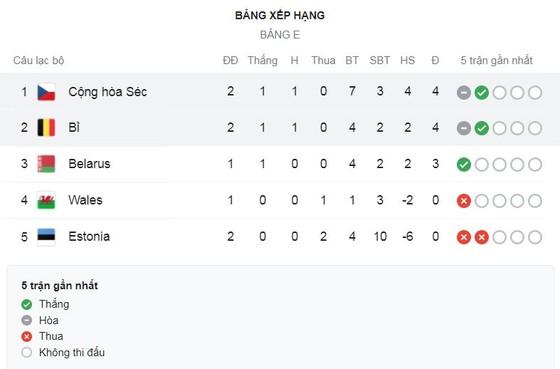 CH Séc - Bỉ 1-1: Provod khai bàn nhưng Kevin De Bruyne chọt khe, Lukaku tỏa sáng giành lại 1 điểm quý giá   ảnh 1