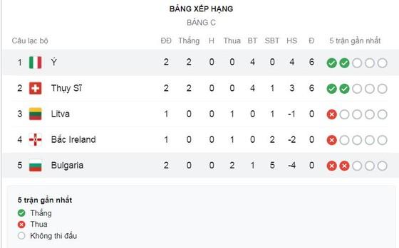 Bulgaria - Italia 0-2: Belotti khai bàn từ chấm penalty, Locatelli cứa lòng ấn định chiến thắng củng cố ngôi đầu bảng C ảnh 1